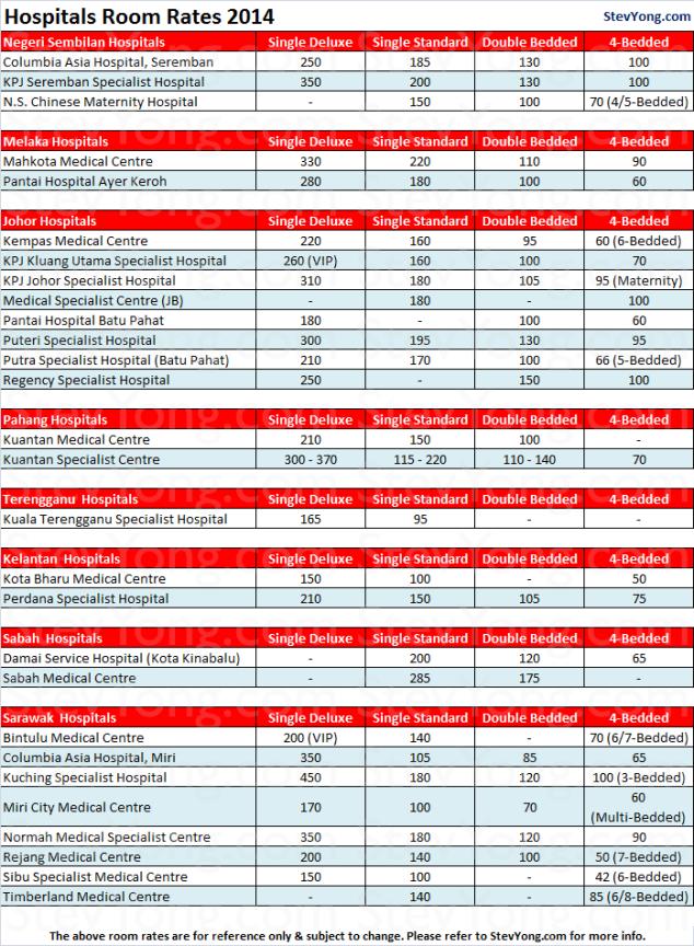 hospitals-2014-room-rates-2