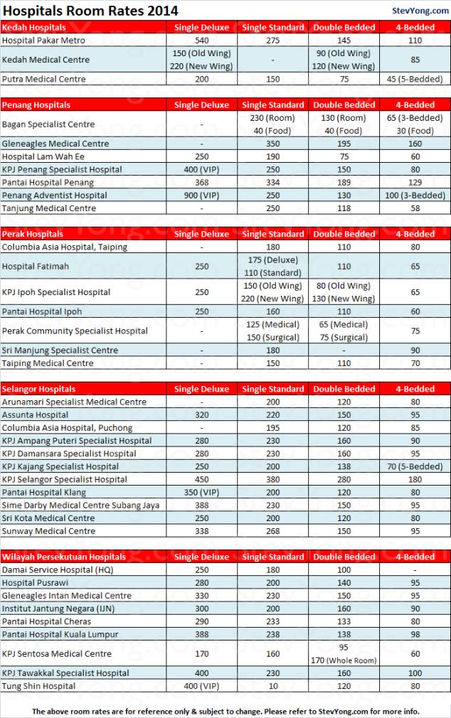 hospitals-2014-room-rates